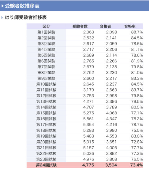 はり師国家試験受験者数の推移