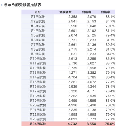 きゅう師国家試験受験者数の推移