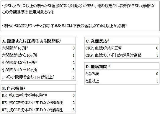 ACR/EULAR 関節リウマチ分類基準2010