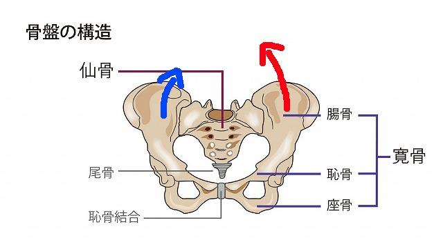 足を組み替えると骨盤はさらに歪む